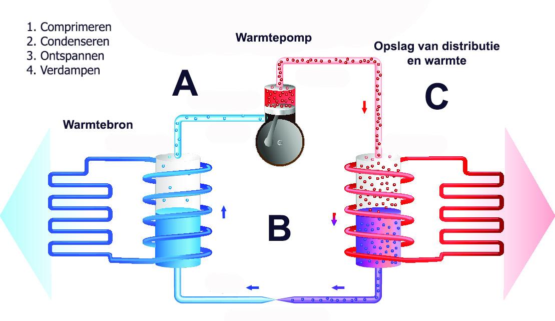 wartempomp